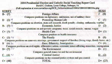 2004 Presidential Election and Catholic Social Teaching Report Card